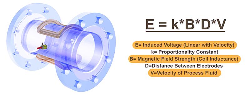 Electromagnetic Digital Water Flow Meter working principle