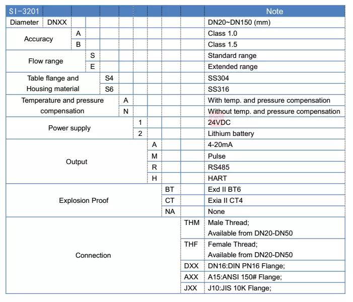 SI-3201 GAS Turbine Flow Meter Order Guide