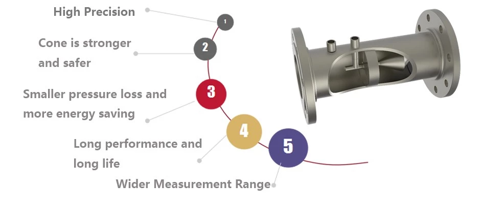 V-Cone Flow Meter detail