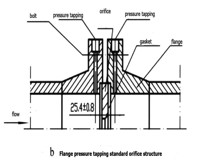 flange pressure tapping standard orifice structure