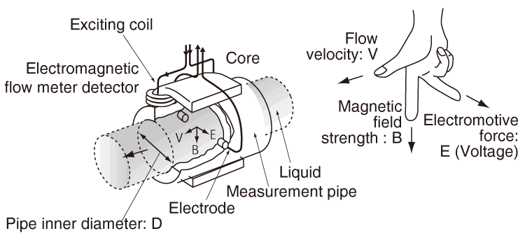 How does a magnetic flow meter work