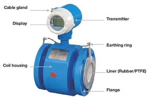 Magnetic Flow Meter Construction