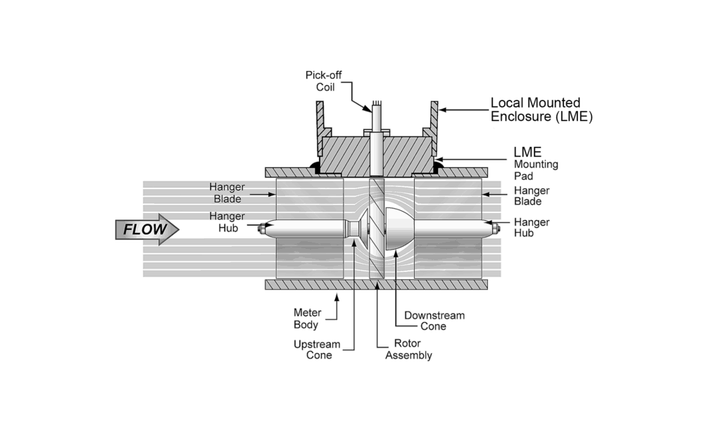 The working principle of the turbine flow meter