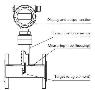 Target Flow Meter Construction: