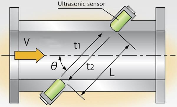 Ultrasonic sensor works